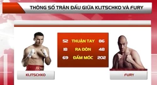 Klitschko thua toàn diện Fury, may không bị đo ván - 2