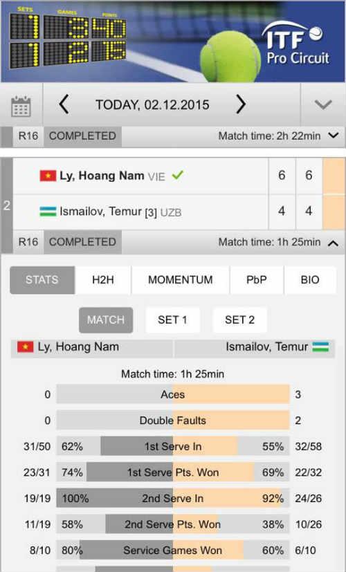 Hoàng Nam sắp vào tốp 1.000 ATP - 1