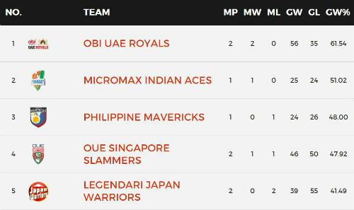 Giải Tennis Ngoại hạng: UAE Royals toàn thắng 2 trận - 3