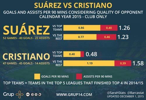 Con số SỐC: Suarez xứng đáng đề cử QBV hơn Ronaldo - 1