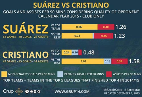 Con số SỐC: Suarez xứng đáng đề cử QBV hơn Ronaldo - 2
