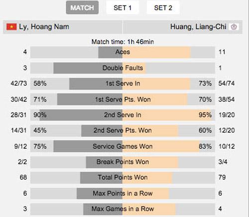 Hoàng Nam thua đáng tiếc ở bán kết giải Campuchia - 2