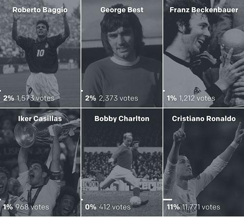 Bỏ xa Ronaldo, Messi xuất sắc nhất lịch sử theo Goal - 2