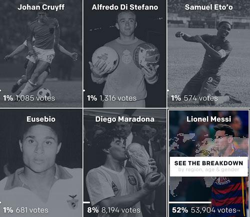 Bỏ xa Ronaldo, Messi xuất sắc nhất lịch sử theo Goal - 3