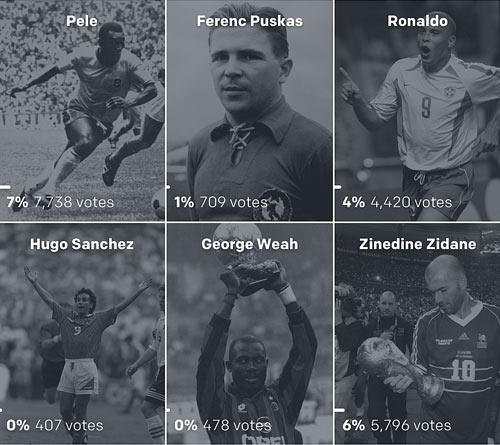 Bỏ xa Ronaldo, Messi xuất sắc nhất lịch sử theo Goal - 4
