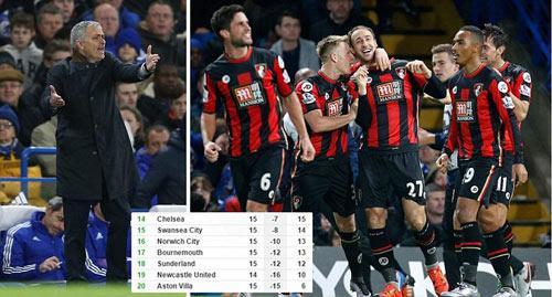 Chelsea lại thua: Đừng mơ top 6, hãy lo trụ hạng - 2