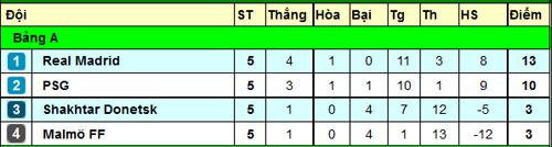nhan dinh real madrid vs malmo ff - 3