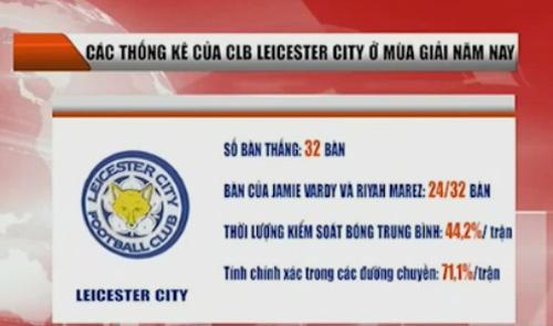 Leicester: Hiện tượng hay ứng viên vô địch NHA - 1