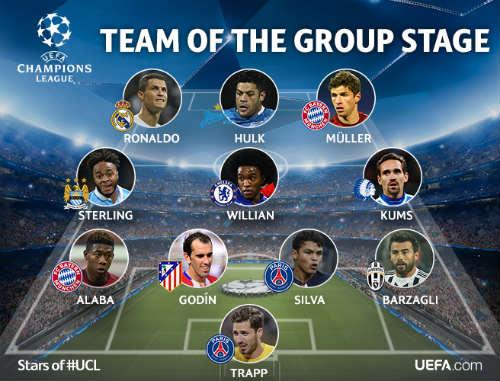 Đội hình tiêu biểu vòng bảng cúp C1: Có CR7, không Messi - 1