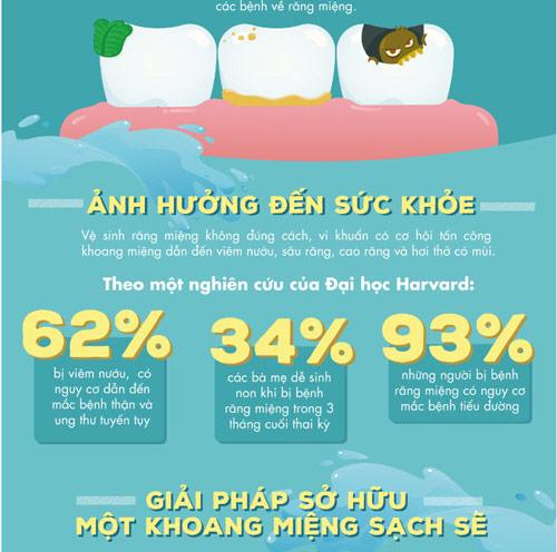 Những điều có thể bạn chưa biết về bệnh răng miệng - 3