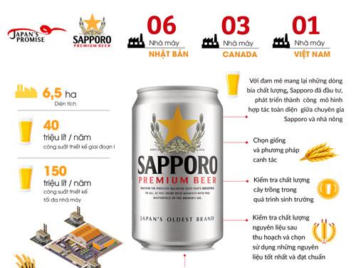 Quy chuẩn về chất lượng Nhật Bản của Sapporo - 1