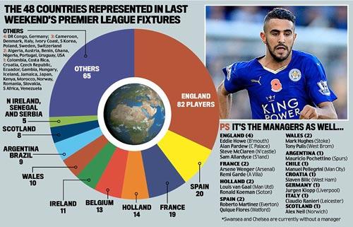 Người Anh ngày càng thất thế tại Premier League - 1
