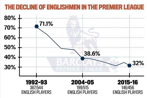 Người Anh ngày càng thất thế tại Premier League - 2