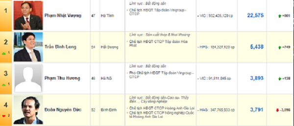 Bầu Đức chính thức rớt top 3 người giàu Việt Nam - 1