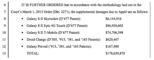 Apple: Samsung nợ chúng tôi 179 triệu USD tiền bản quyền - 2