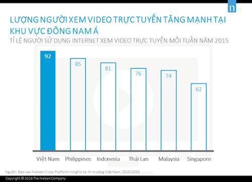 """Người Việt Nam """"vô địch"""" về xem video trực tuyến tại Đông Nam Á - 1"""