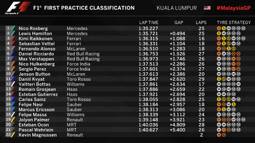 F1 - Chạy thử Malaysian GP: Hamilton lấy lại sự tự tin - 3