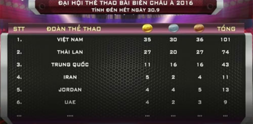 Bảng xếp hạng ABG ngày 6: Việt Nam giành 100 huy chương - 4