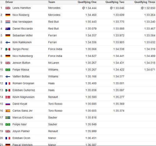 F1, phân hạng Malaysian GP: Đợi cuộc chiến căng thẳng - 3