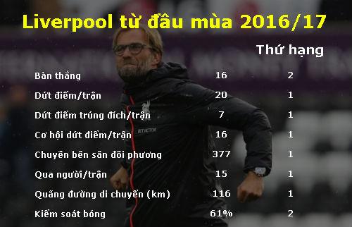 Liverpool là đội tấn công số 1 Ngoại hạng Anh - 1