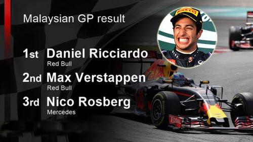 """Video F1, Malaysian GP: Ricciardo """"gỡ mác Vua về nhì"""" - 1"""