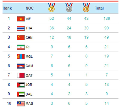 Việt Nam lại thắng Trung Quốc, bá chủ châu Á thể thao bãi biển - 2
