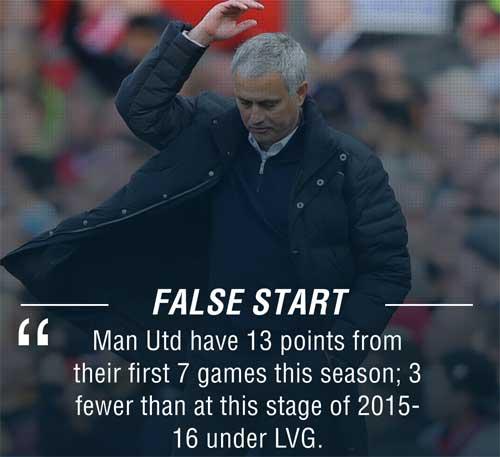 MU: Mourinho đang tệ hơn Van Gaal 1 năm trước - 2