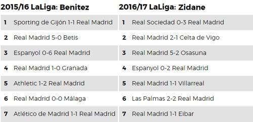 Real: Ronaldo khởi đầu tệ nhất, Zidane y như Benitez - 1