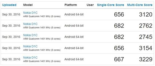 Điện thoại Nokia D1C chạy Android 7.0, giá mềm - 2