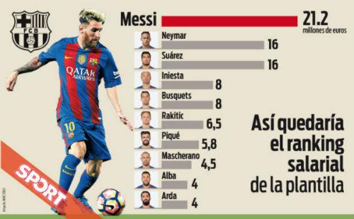 Lương ở Barca: Messi số 1, Neymar gấp đôi Iniesta - 1