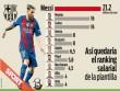 Lương ở Barca: Messi số 1, Neymar gấp đôi Iniesta