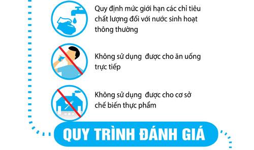 Phân biệt các quy chuẩn quốc gia về chất lượng nước ăn uống - 3