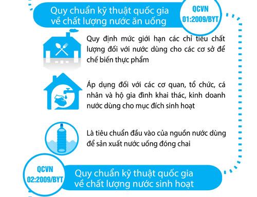 Phân biệt các quy chuẩn quốc gia về chất lượng nước ăn uống - 2