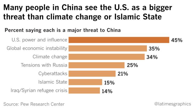 Người TQ coi Mỹ là mối đe dọa lớn hơn cả khủng bố IS - 2
