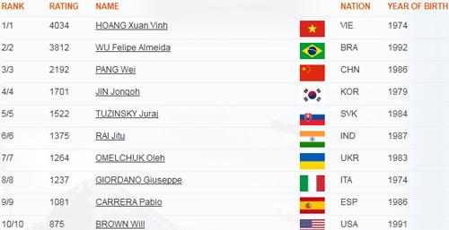 Hoàng Xuân Vinh dẫn đầu thế giới BXH 10m súng ngắn - 1