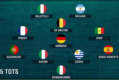 Balotelli vượt Messi, Ronaldo ở đội hình số 1 châu Âu - 4