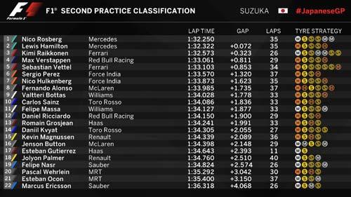 F1, đua thử Japanese GP: Rosberg giành lợi thế trước Hamilton - 2