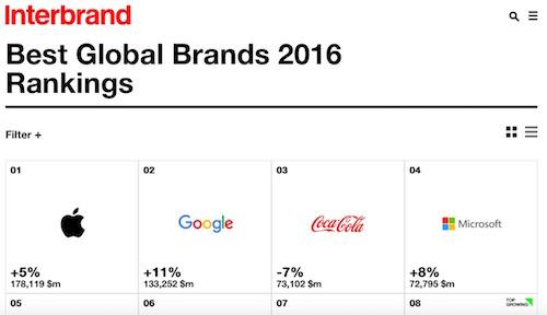 Top 100 thương hiệu toàn cầu: Nhiều hãng công nghệ tăng trưởng - 1