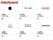 Công nghệ thông tin - Top 100 thương hiệu toàn cầu: Nhiều hãng công nghệ tăng trưởng
