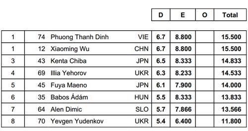 Đinh Phương Thành giành HCV TDDC Cúp thế giới - 2