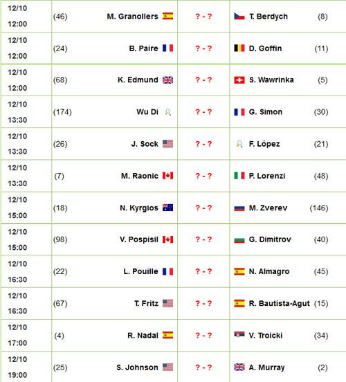 Shanghai Masters ngày 2: Wawrinka tiến bước, Berdych bị loại - 6