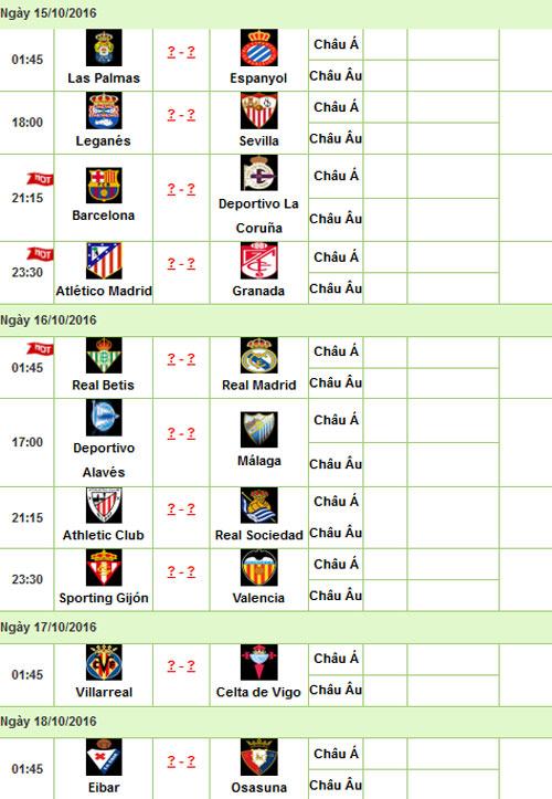 """La Liga trước vòng 8: Barca, Real khổ vì """"virus FIFA"""" - 3"""