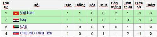 """U19 VN tạo """"địa chấn"""" châu Á, U19 Triều Tiên đổ tại thời tiết - 3"""