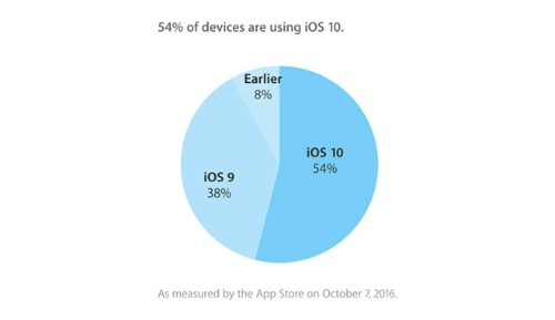 Apple: 54% thiết bị đã được cập nhật lên hệ điều hành iOS 10 - 1