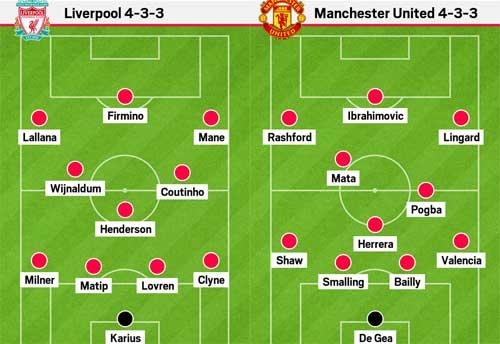 Điểm nóng Liverpool – MU: Chìa khóa Henderson – Pogba - 2