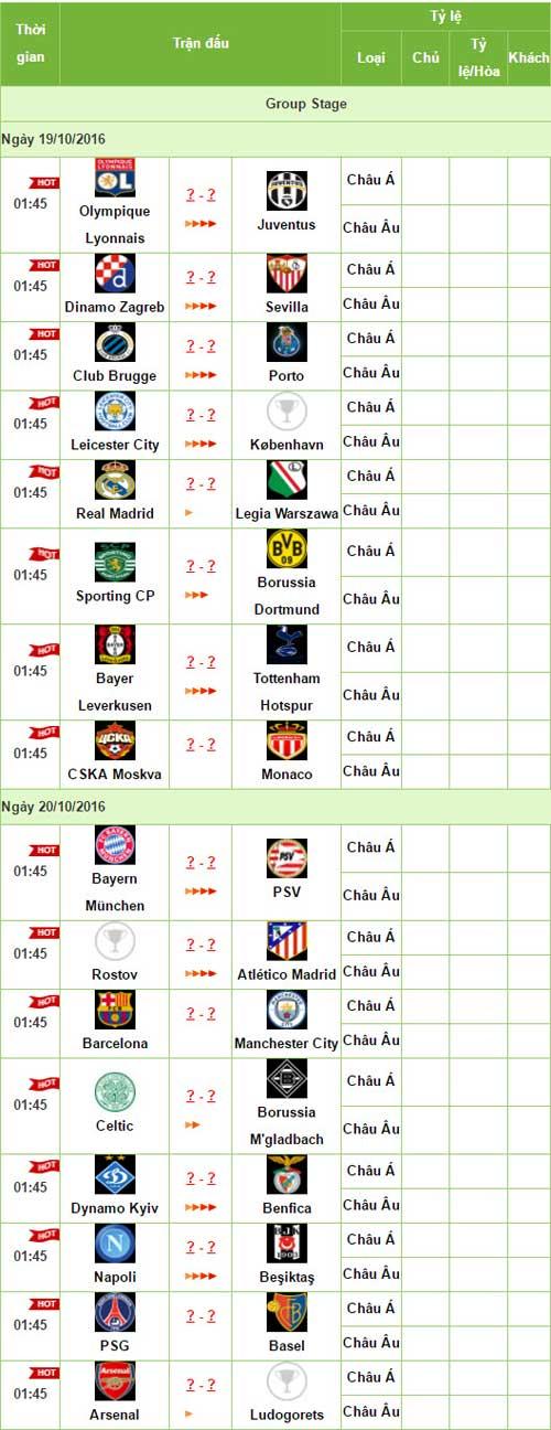 Trước lượt 3 Cúp C1: Cạm bẫy chờ Man City – Pep - 3