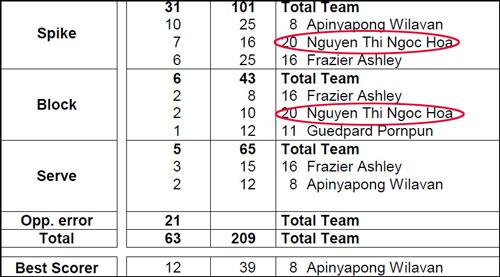 Ghi 9 điểm, Ngọc Hoa vượt SAO bóng chuyền thế giới - 2