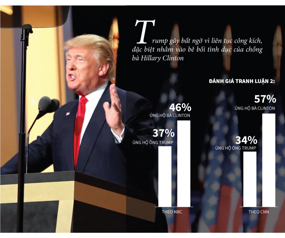 """[Đồ họa] """"Đòn độc"""" trong khẩu chiến Trump-Clinton - 7"""