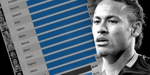 """Neymar đá 11m tệ nhì châu Âu, Ronaldo """"hay"""" thứ 13 - 1"""
