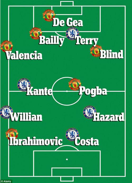 """Đội hình kết hợp Chelsea – MU: Toàn ngổ ngáo và """"máy cày"""" - 5"""